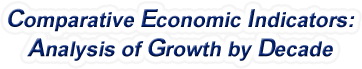 Texas - Comparative Economic Indicators: Analysis of Growth By Decade, 1970-2016