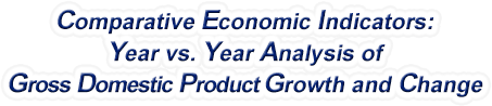 Texas - Year vs. Year Analysis of Gross Domestic Product Growth and Change, 1969-2018