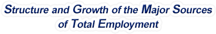 Texas Structure & Growth of the Major Sources of Total Employment